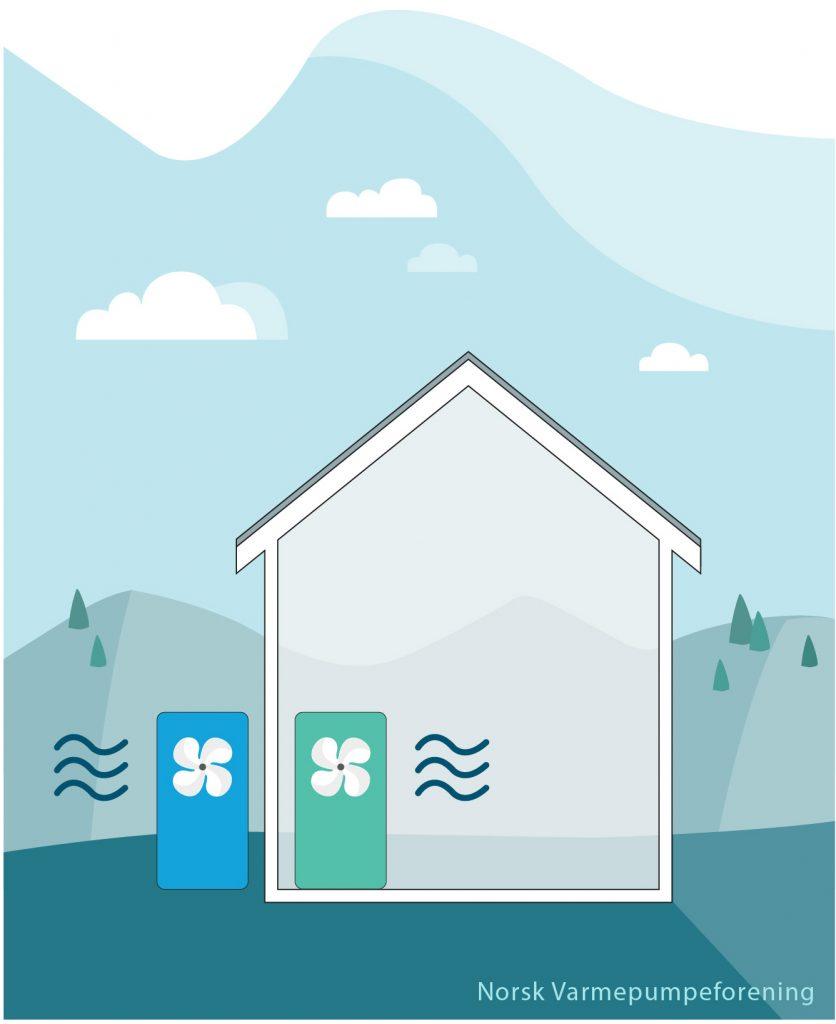 Illustrasjon av Luft-til-luft varmepumpe prinsippet