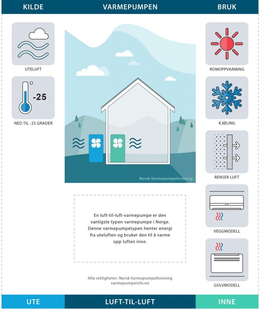 Illustrasjon av luft-til-luft-varmepumpe