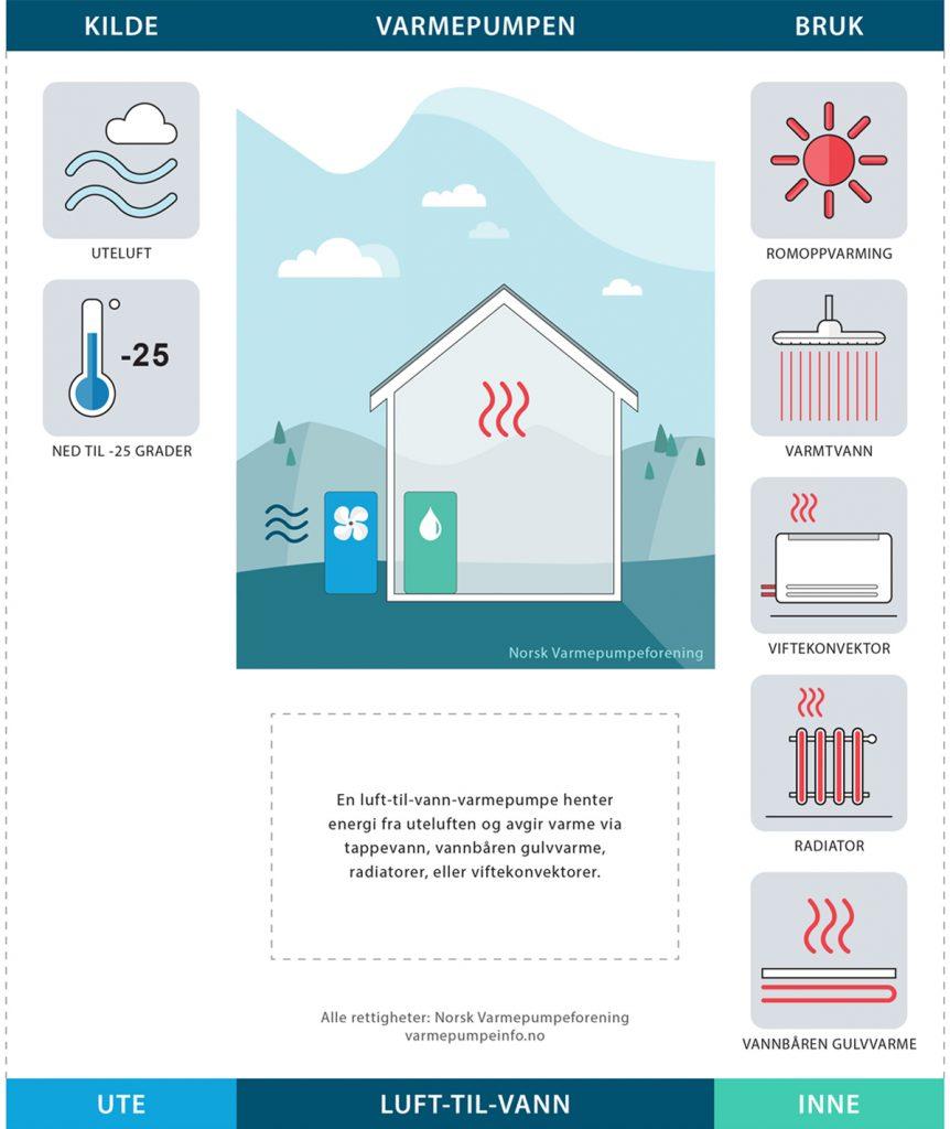 Illustrasjon av luft-til-vann-varmepumpe
