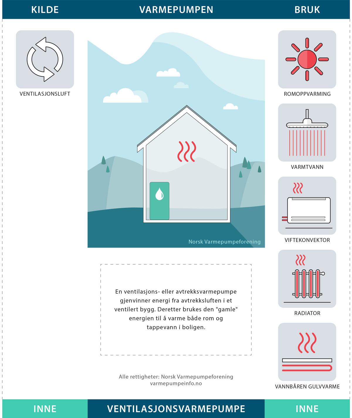 Illustrasjon av ventilasjonsvarmepumpe