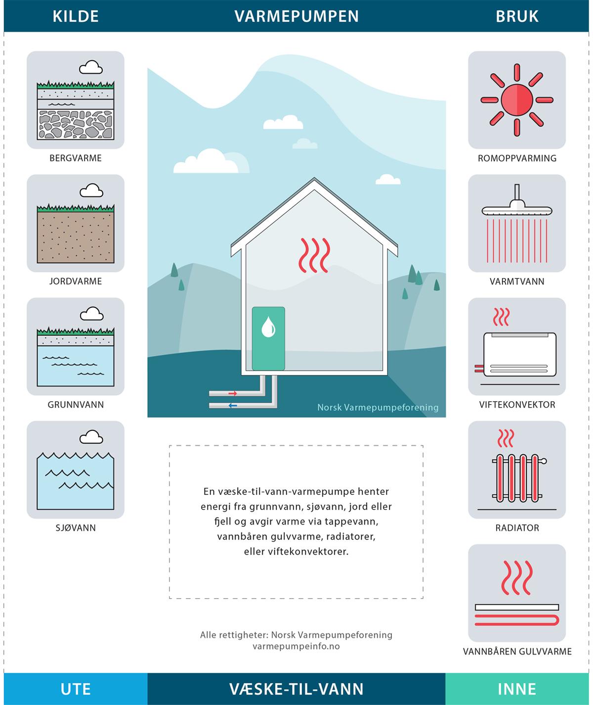 Illustrasjon av veske-til-vann-varmepumpe